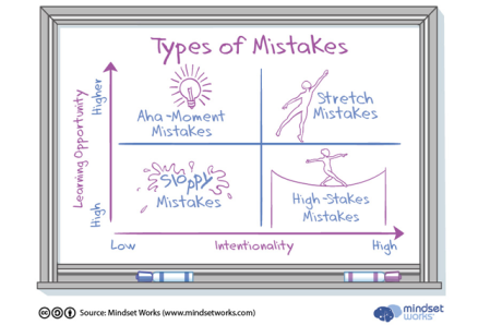 b2ap3_large_246_Types-of-Mistakes-Chart_v4