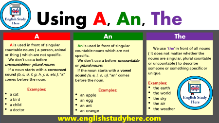 Using-A-An-The-in-English