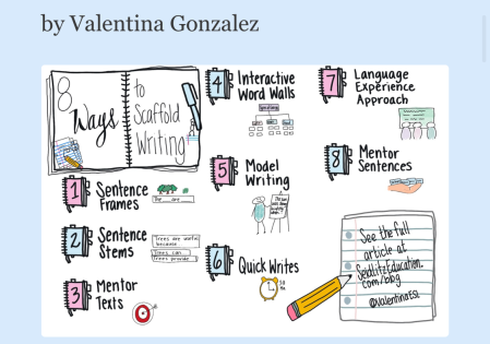 8 Ways to Scaffold Writing for English Learners – Seidlitz Education